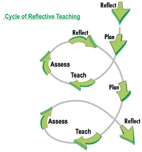 cycle of reflective teaching: reflect, plan, teach, assess